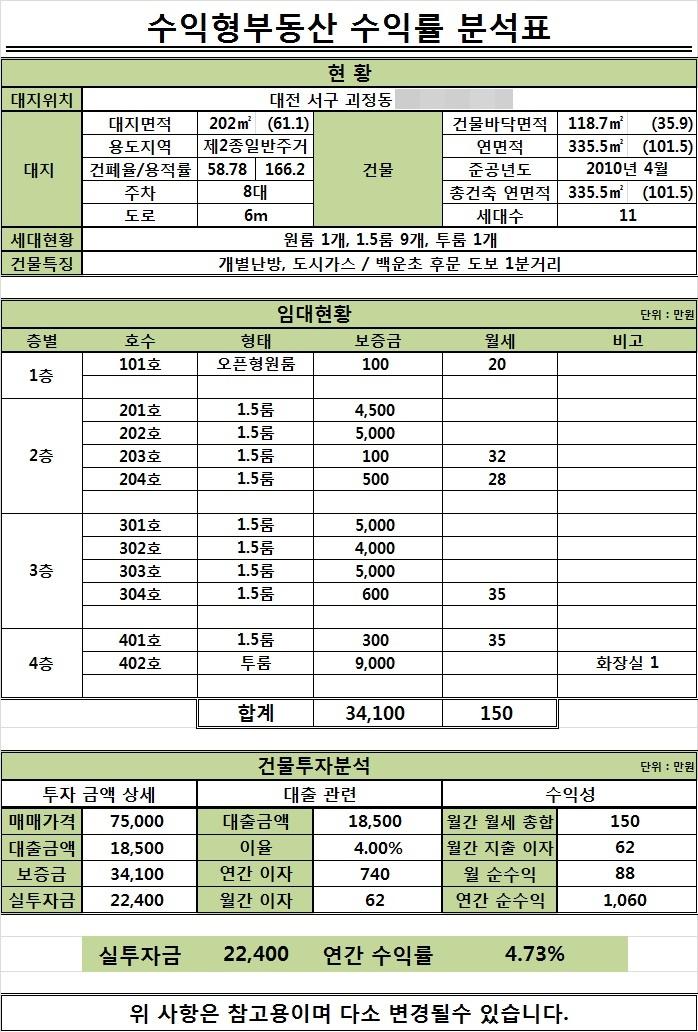골드시티 괴정동 43-27.jpg