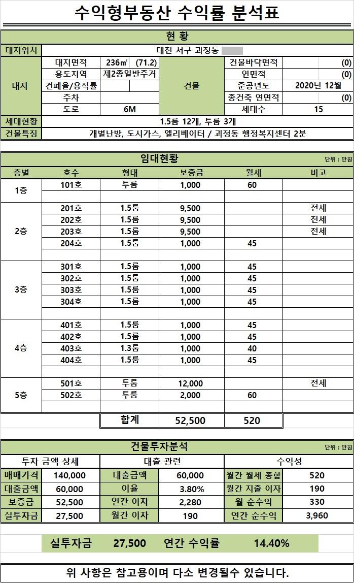 복합다중 괴정동 96-2.jpg